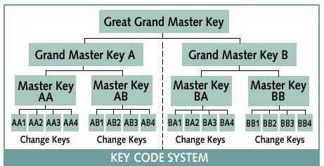 how to change the key using a master lock